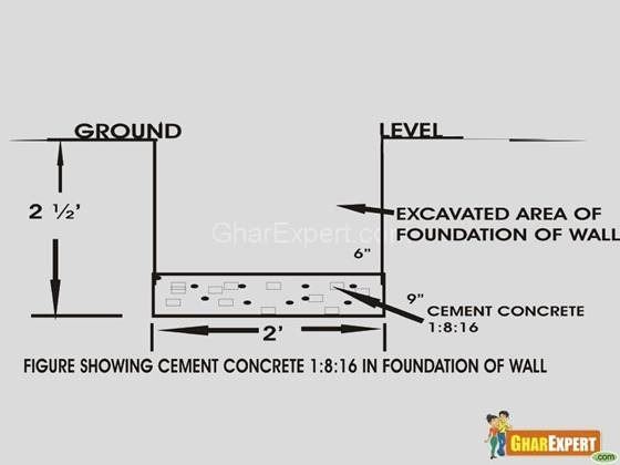 Compound wall rcc compound wall readymade compound wall for Definition construction